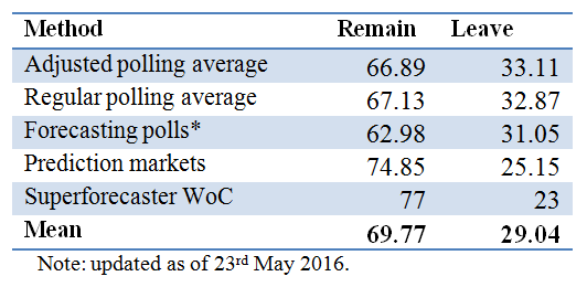 Brexit probabilities_23.05.