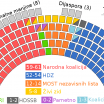 Final prediction of the Croatian 2016 general election