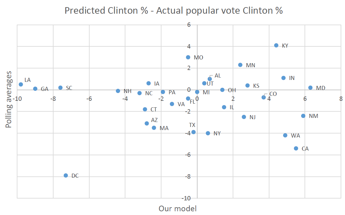 clintonmodel_vs_polls