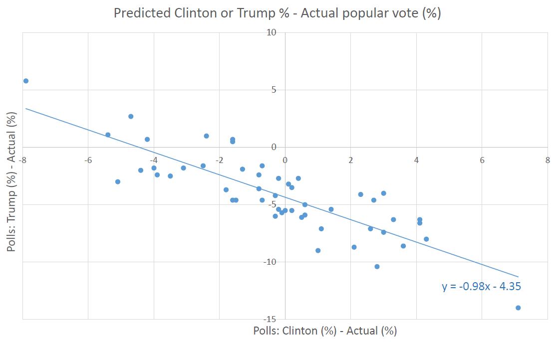 trump-hillary-polls