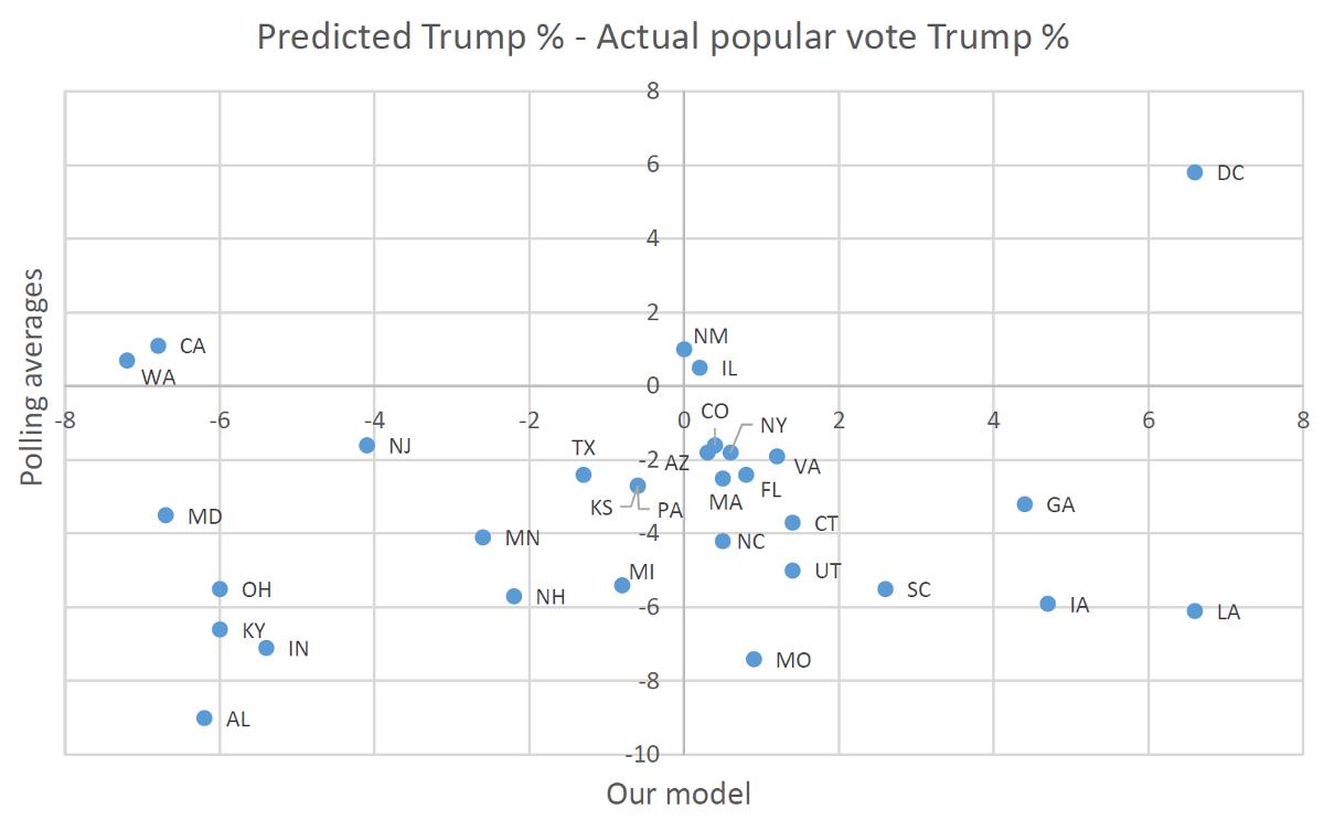 trumpmodel_vs_polls