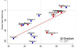 Bias in approval ratings