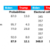 Comparing the 2020 US election polls & predictions